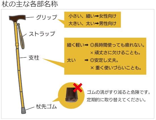 杖の各部名称と特徴