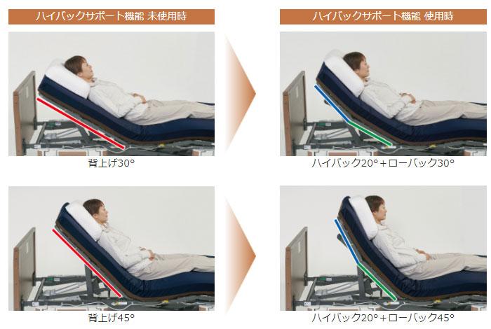 ポジショニング介護ベッド 誤嚥リスクの低減