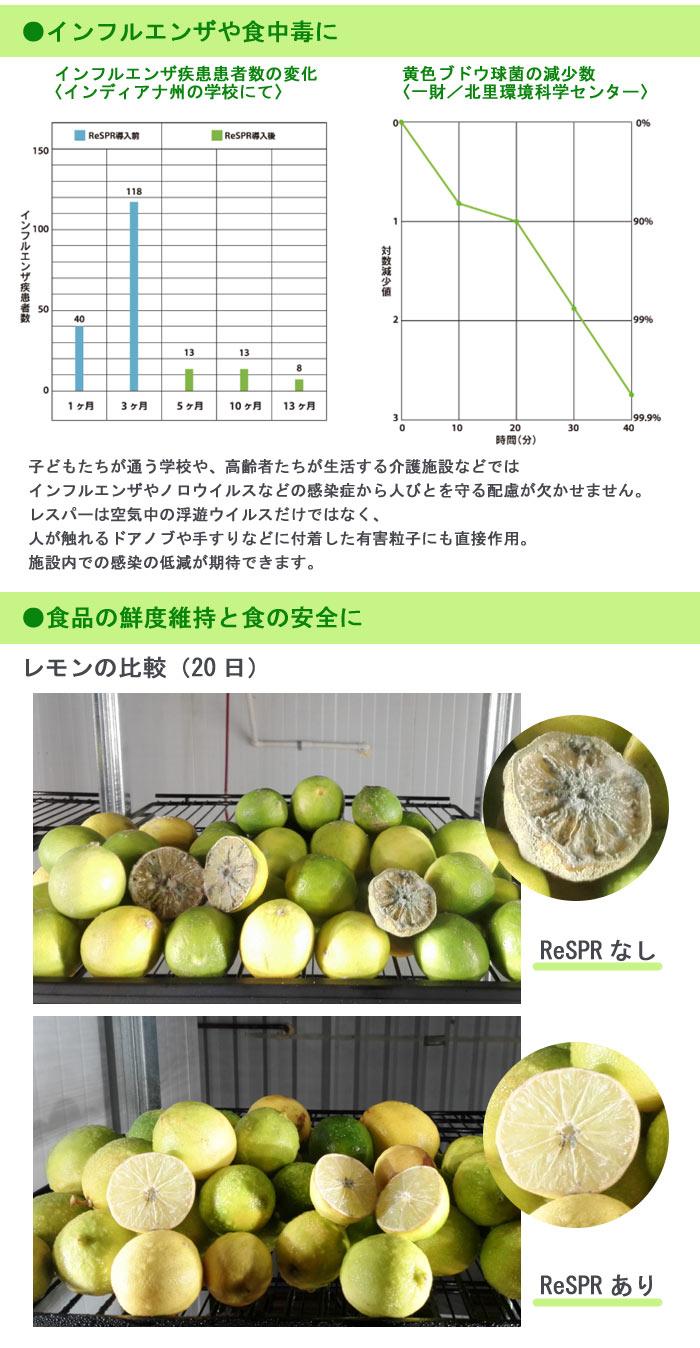 ReSPR(レスパー)[空気浄化装置]の実証データ2