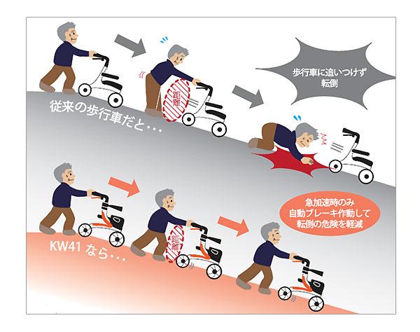 四輪歩行車 KW41の自走ブレーキシステム