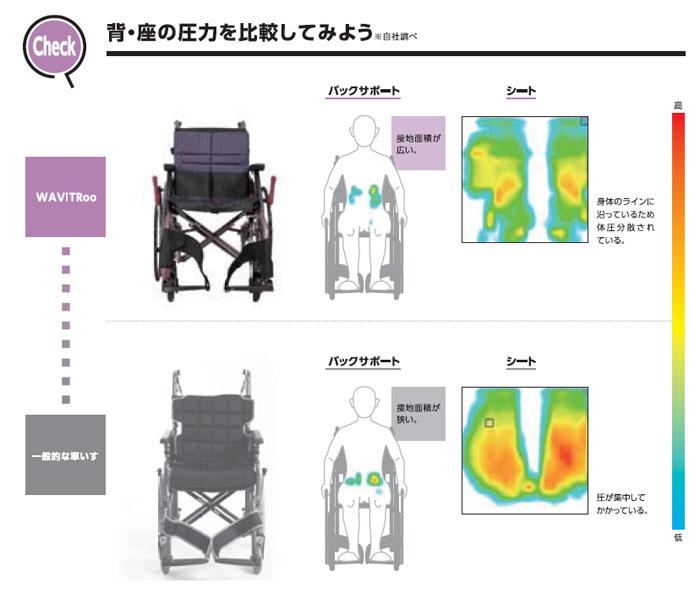 介助式車椅子 WARP16-40(42・45)-M (H/SH)の背中・座面の圧力の比較